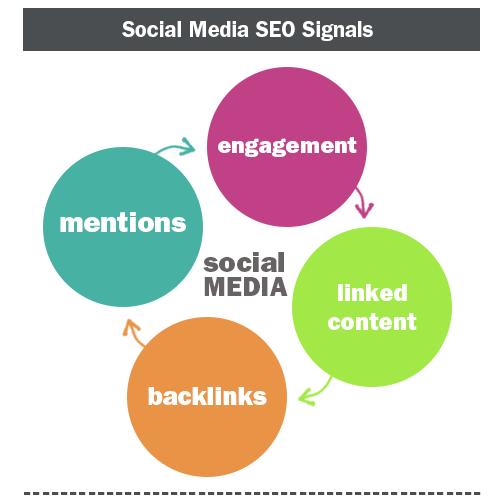 Social Media SEO Signals